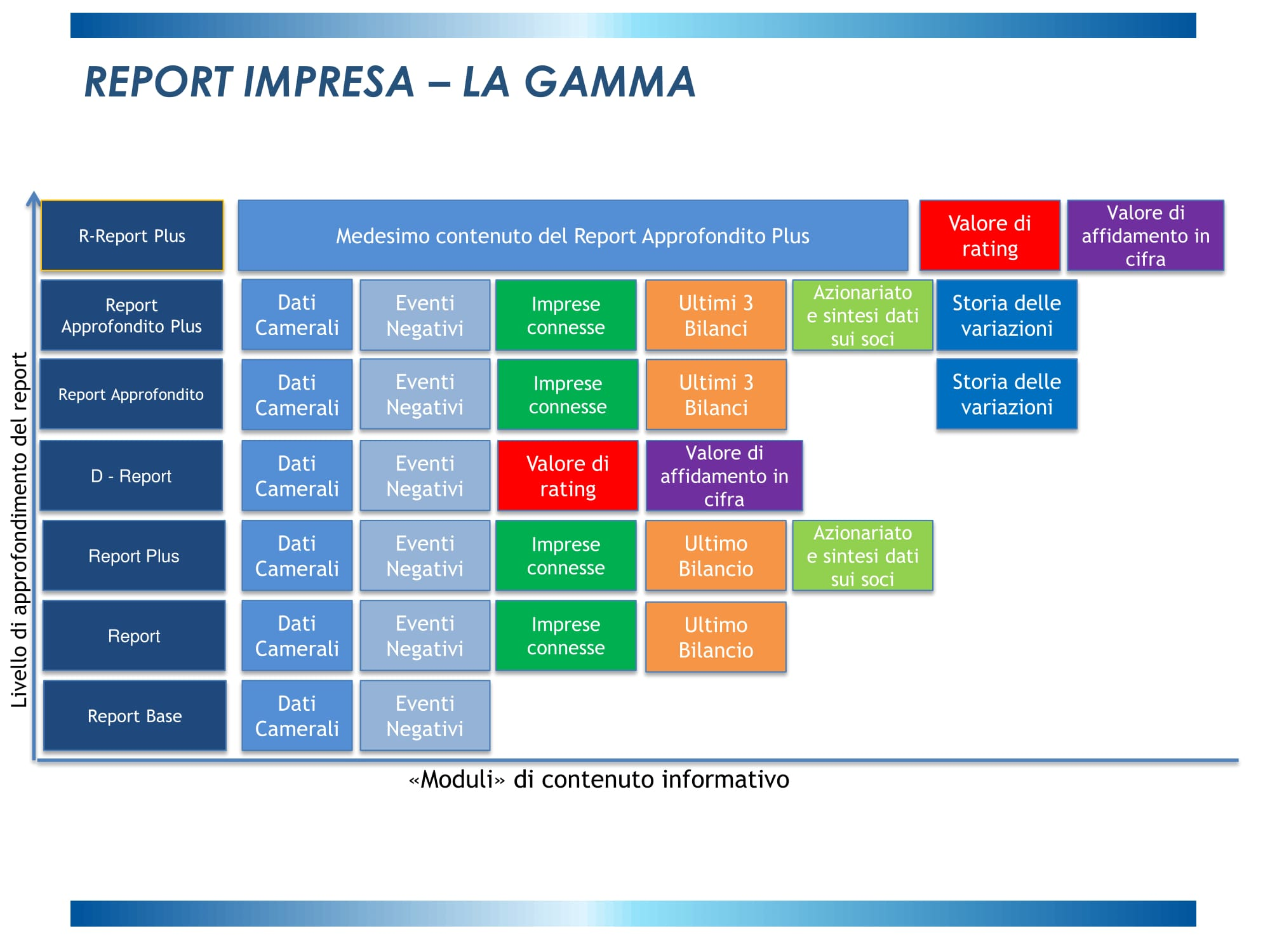 Schema_differenze_Report_